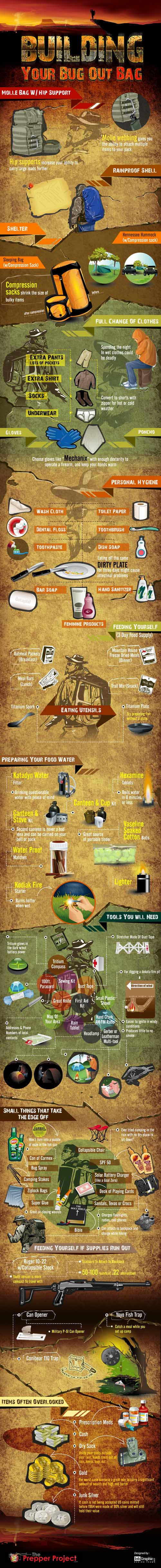 bug out bag checklist, bug out bag list, bug out bag contents, bug out bag supplies, bug out bag essentials
